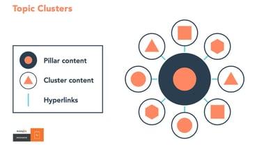 hydration_media_hubspot_topic_clusters.jpg